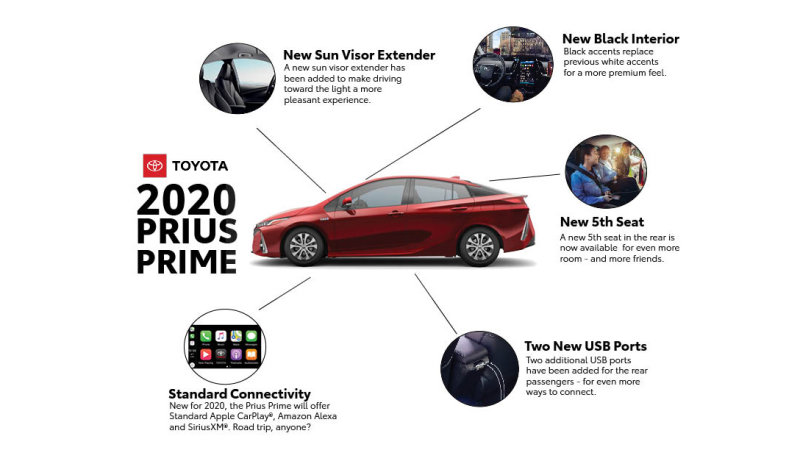 2020 Toyota Prius Prime adds fifth seat and Apple CarPlay