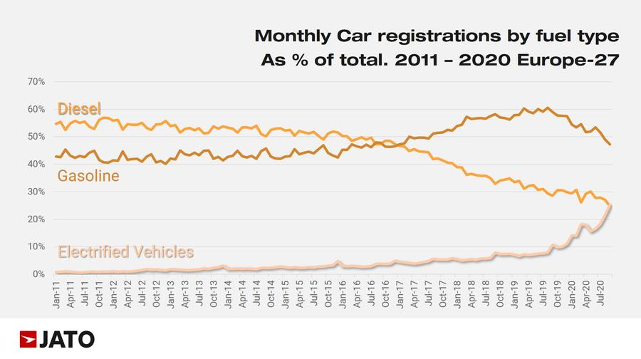 Electrified car registrations overtook diesels in Europe for first time